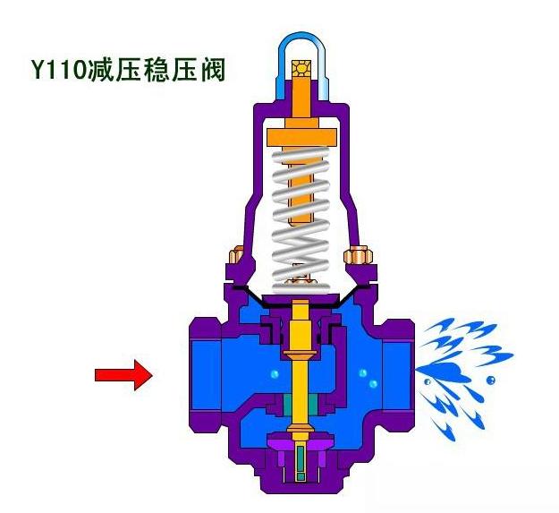 y110减压稳压阀结构图