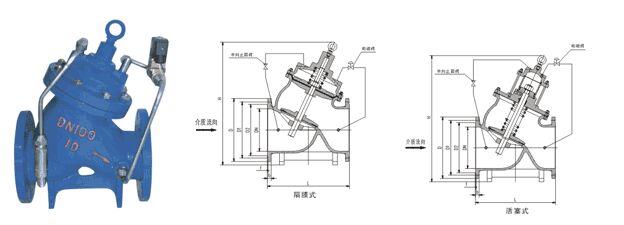 J145X電動遙控閥結構圖